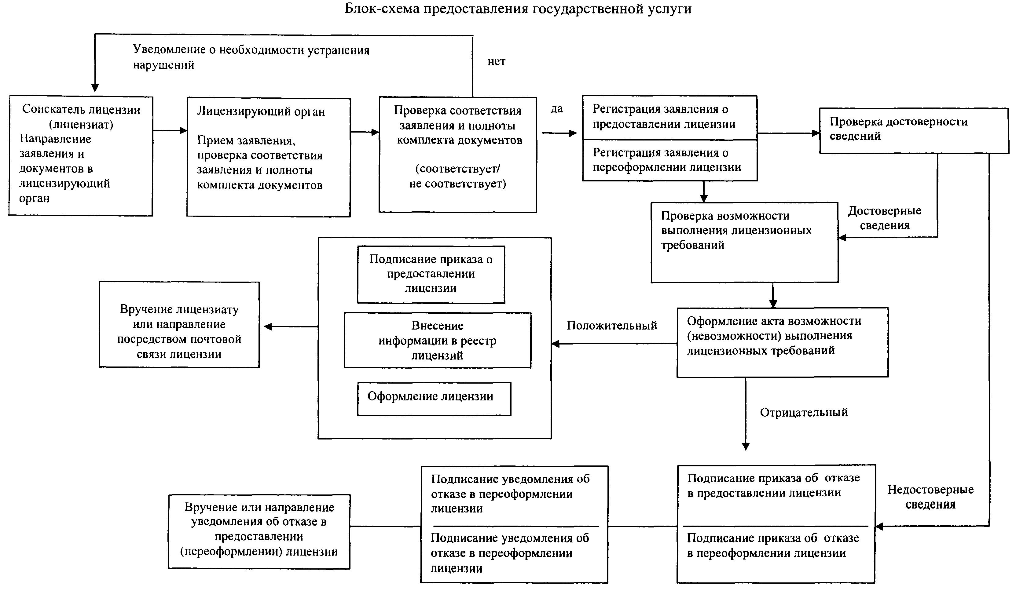 регламент мчс